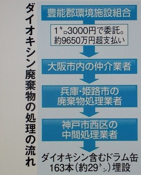 16.07.25 nose-haikibutu syori