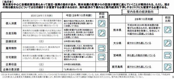 16-10-25-kyusyu-zaimu1